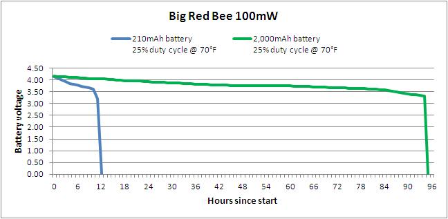 Radio beacon battery test