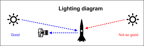Lighting diagram for rocket photography