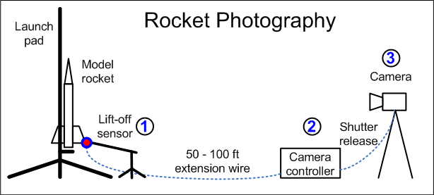 Three components for rocket photography