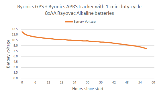 Byonics MT-400 Battery Test