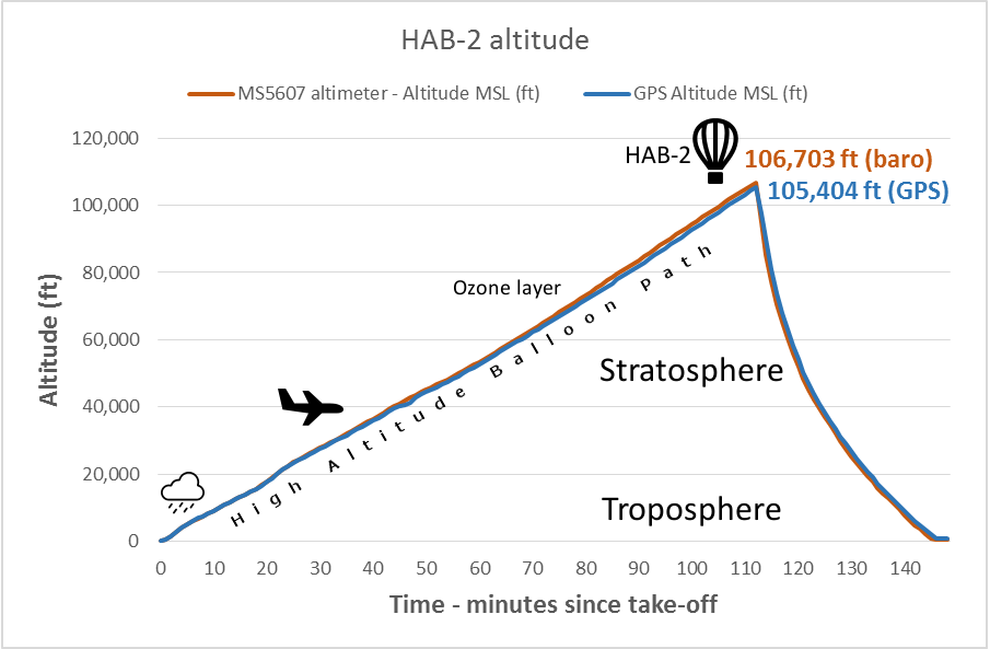 HAB2 Altitude Profile
