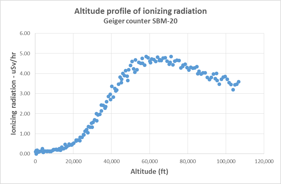 High Altitude Balloon - Altitude profile of Gamma radiation