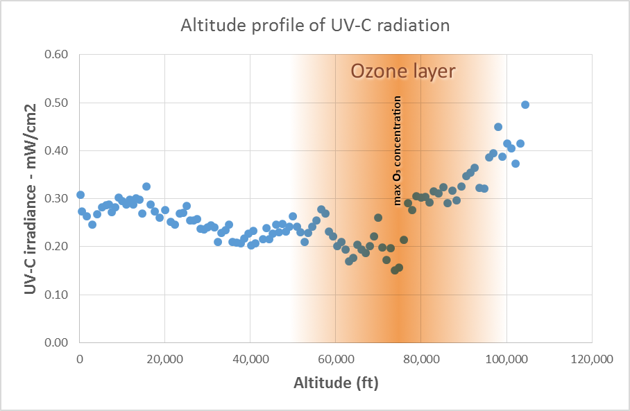 High Altitude Baloon - Altitude profile for UVC radiation